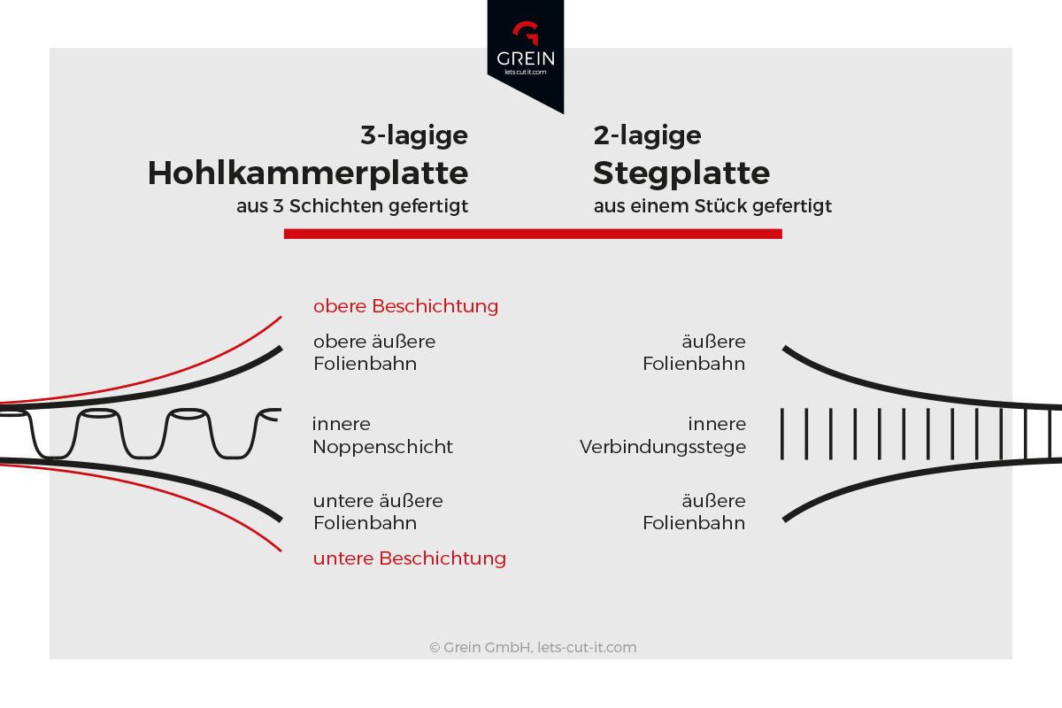 Info-Grafik: Stegplatten und Hohlkammerplatten - die Unterschiede einfach dargestellt